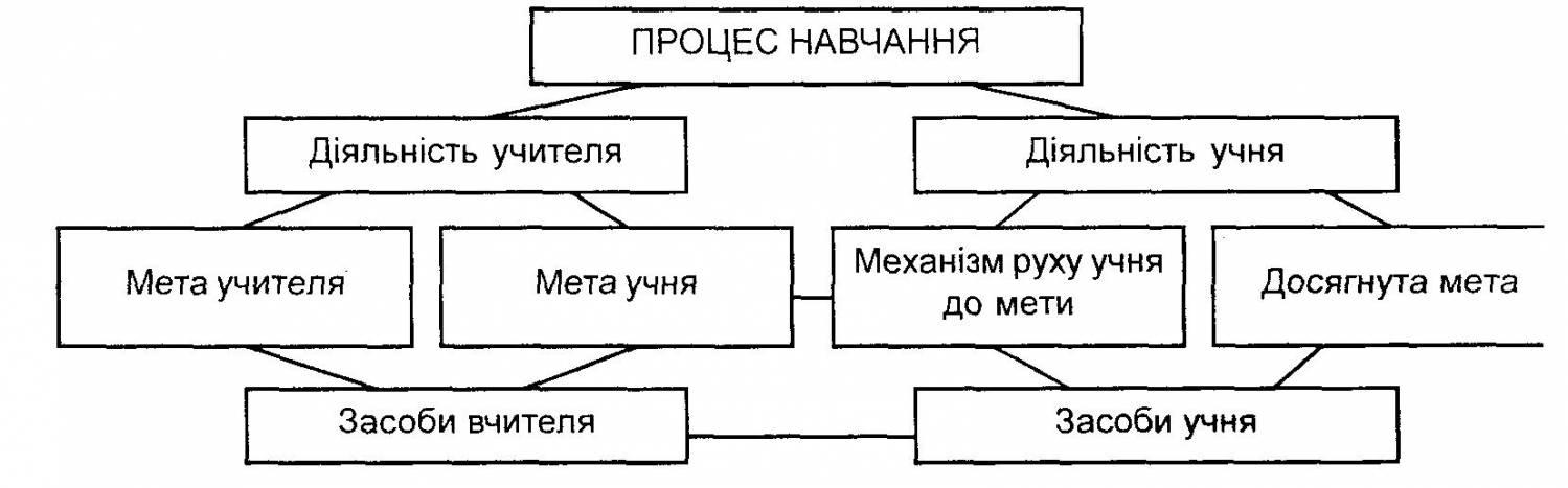 Схема процес навчання